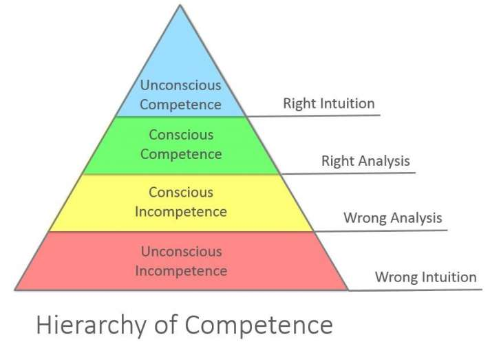 hierachy of competence
