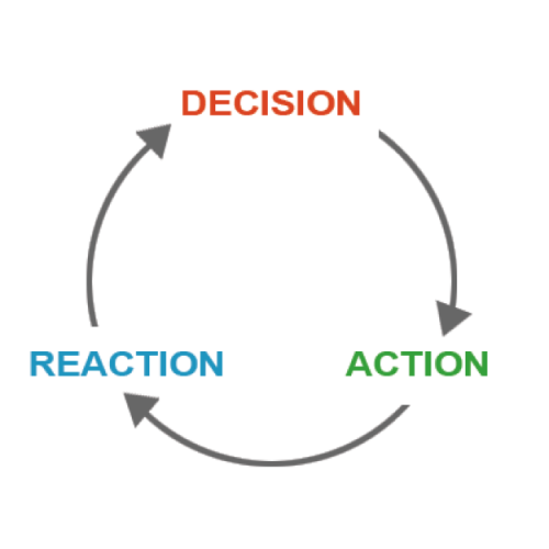 decision action reaction loop in creating accountability